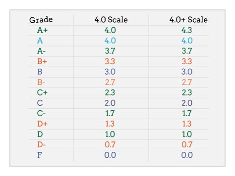College Letter Grade Scale Search Results For Gpa Letter Grade Scale Calendar 2015