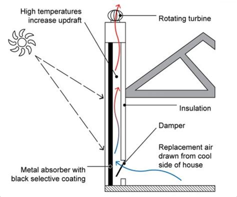 wind up convection fan passive cooling a cross section of a home with a solar