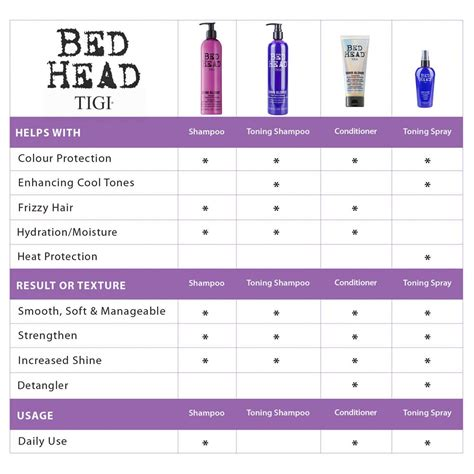 bed head dumb blonde review tigi bed head dumb blonde purple toning shoo i