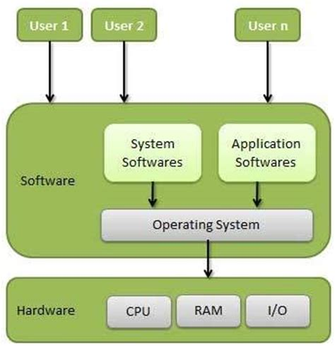 tutorialspoint basic computer operating system overview