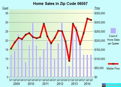 new hartford center ct zip code 06057 real estate