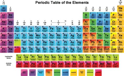 periodic table poster fantastic periodic table of elements large poster and stunning ideas of large periodic table