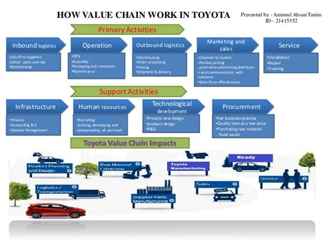 Value Chain Of Toyota Toyota Motor Corporation