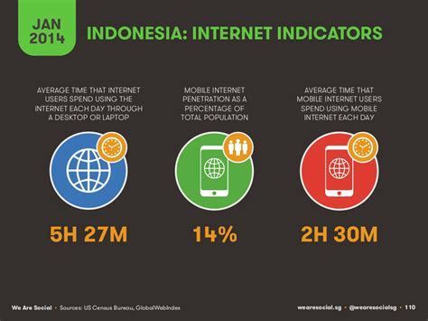 tech in asia indonesia komunitas online startup di asia statistik pengguna internet di asia dan indonesia