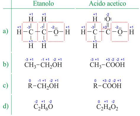 tavola periodica numeri di ossidazione calcolatrice numeri di ossidazione