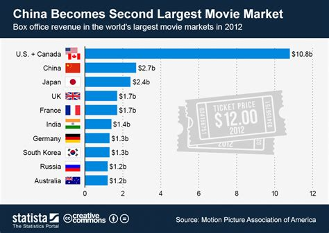 china film market chart china becomes second largest movie market in 2012