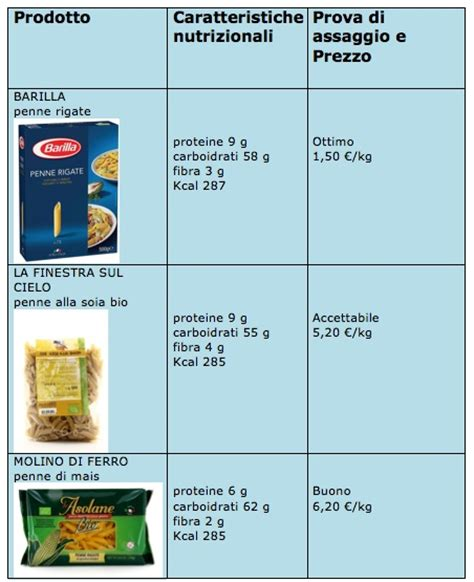 calorie alimenti senza glutine pasta test di altroconsumo su integrale kamut e senza