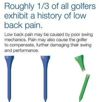 pain free golf swing 50 best images about fitness injuries on pinterest