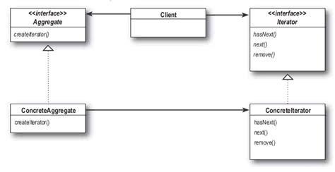 iterator design pattern là gì 디자인 패턴 uml 모음 headfirst 디자인 패턴 책 발췌 183 snowdeer s code holic