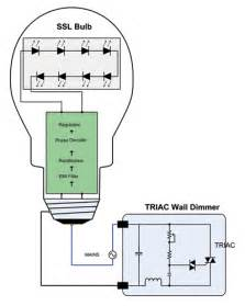 how does led light bulb work efficient dimming for led lighting electronic products