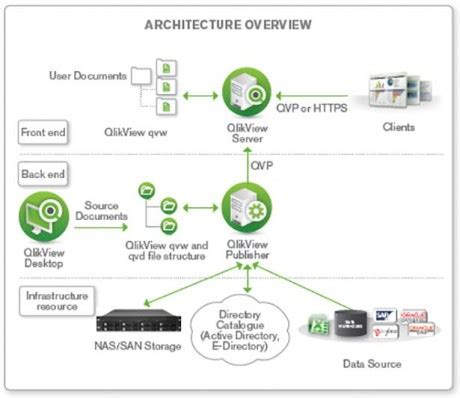 qlikview developer tutorial pdf qlikview training with live projects certification