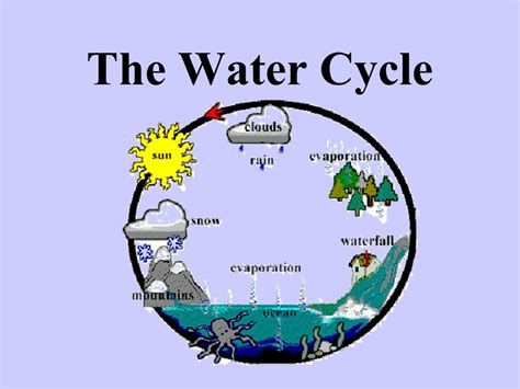 water cycle images the water cycle ppt