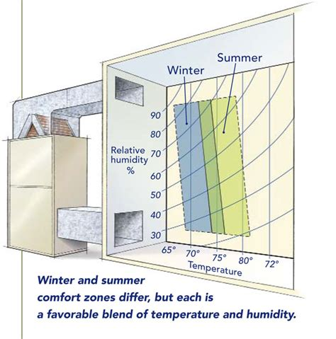 comfort zone temperature and humidity comfort comes with green building greenbuildingadvisor com