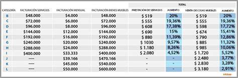 tabla afip valuacion automotores 2016 afip valuacion automotores 2016 newhairstylesformen2014 com