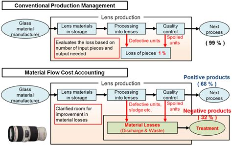 cost accounting flowchart cost accounting images images