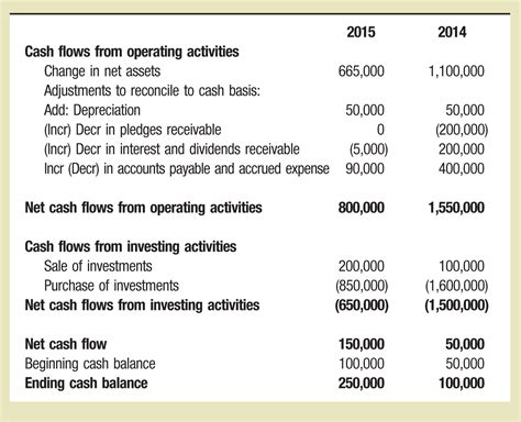 26 examples of cash flow statements