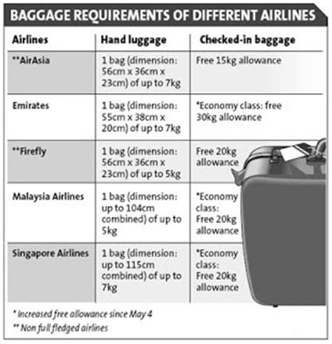 airasia cabin size airasia latest news airlines tighten baggage rules to