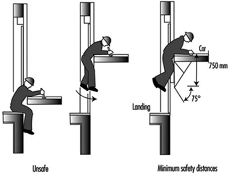 toe layout meaning elevators escalators and hoists