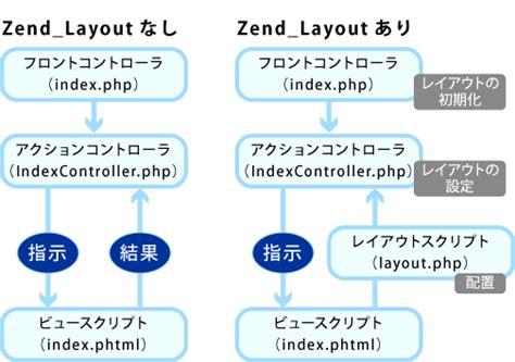 layout zend zend framework入門 13 共通レイアウトによるウェブサイトの管理 zend layout