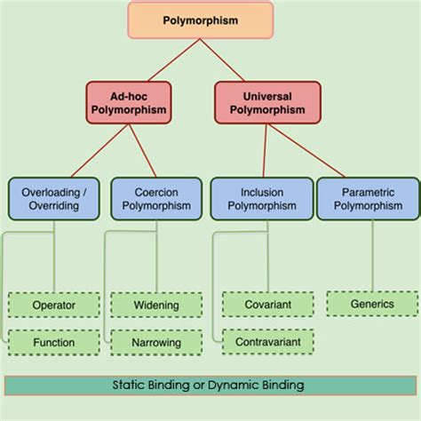 java polymorphism java tutorial blog