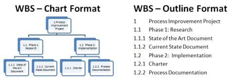 the work breakdown structure wbs a key project