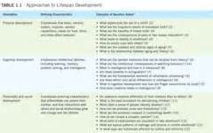 topical pattern quizlet social development and social relationships