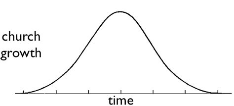 Optimus 5 Search Image Printable Bell Curve Template Printable Bell Curve