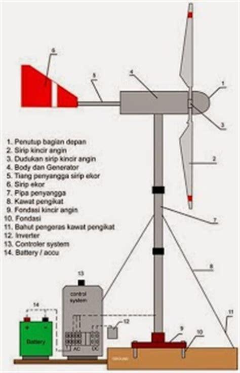 Pisau Goris 4 Psc cara kerja pembangkit listrik tenaga angin plt angin