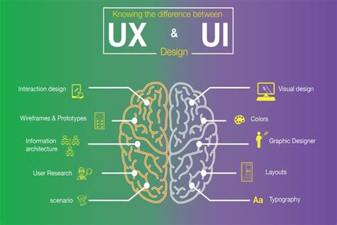 design ui ux what is the difference between human interaction design