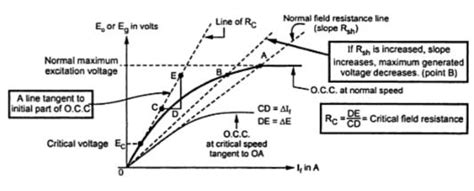 what does a resistor do in a dc circuit critical field resistance in d c shunt generator electrical engineering questions