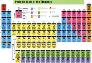 what are the advantages of modern periodic table over
