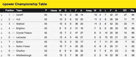Chionship Table by Which 2 Clubs Would You Like To See Promoted To The