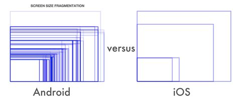 Android Layout Width Vs Width | fragmentation of google inc googl android a curse and