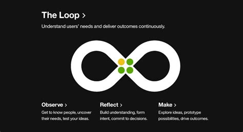 design thinking loop lessons learned at ibm design una kravets online