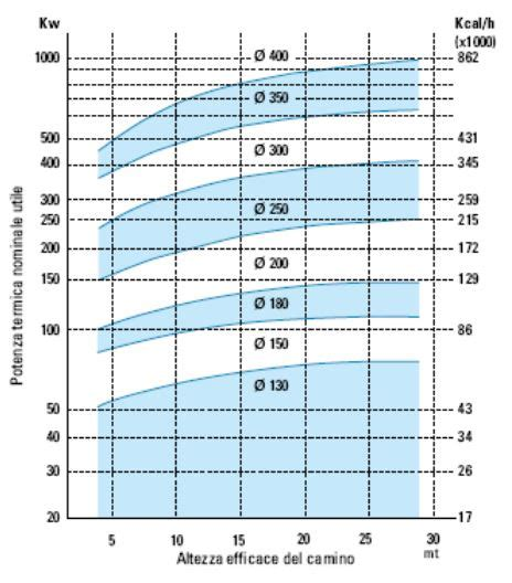 dimensioni canne fumarie per camini dimensionamento diametro canna fumaria