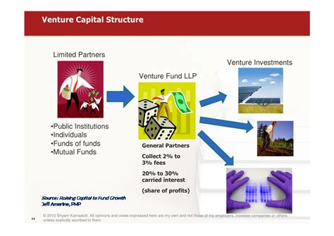 Introduction Letter To Venture Capitalist introduction to venture capital and equity