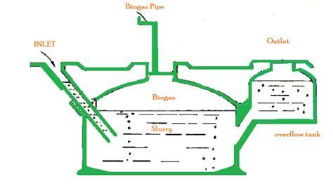 gobar gas plant design diagram biogas plant wallpapers biogas technology