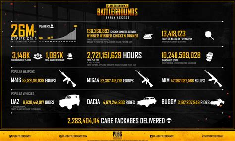 pubg releases impressive stats of the during early