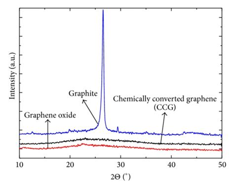 x ray diffraction pattern of graphene x ray diffraction patterns of graphite graphene oxide