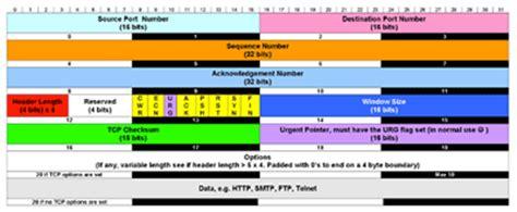 wireshark tcpdump tutorial a tcpdump primer with exles