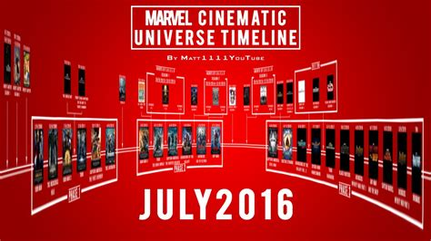marvel film july 2016 marvel cinematic universe timeline july 2016 youtube