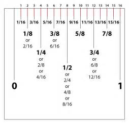 How To Read Dimensions Best Photos Of Ruler Measurements In Inches How To Read