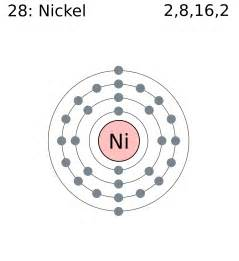 Nickel Protons File Electron Shell 028 Nickel Png