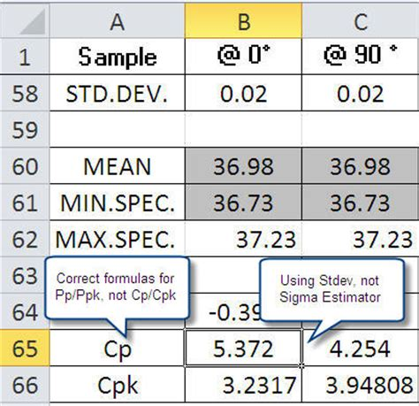 cp cpk formulas and the mistakes in homemade templates