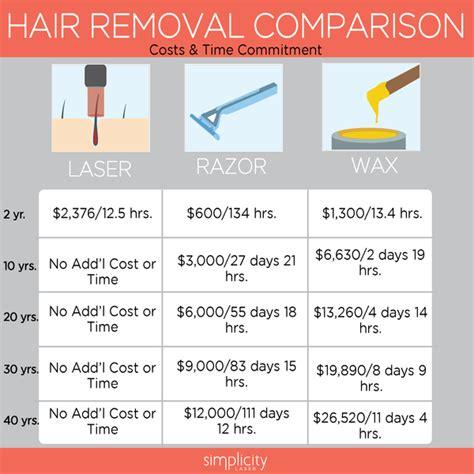 Liceko Depilatory Lasting Hair Removal Waxing For Mis Berkualitas is laser hair removal worth it simplicity laser