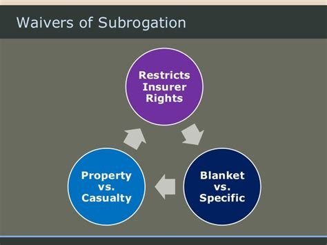 Blanket Waiver Of Subrogation Definition by Contractual Risk Transfer In Construction Contracts