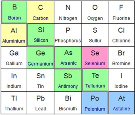 Metalloids Are Located Where On The Periodic Table by File Periodic Table Extract Metalloids Png Wikimedia
