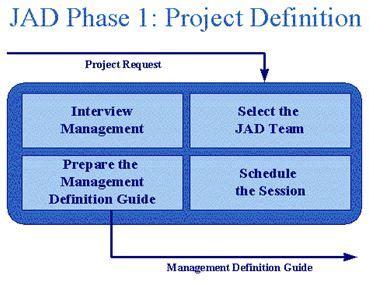 joint application design definition joint application development jad adikristanto net