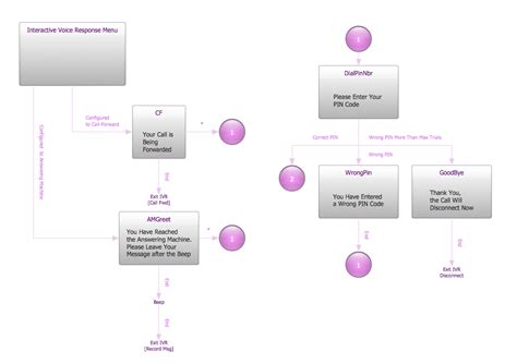 interactive tree diagram what is ivr