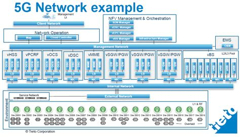 network function virtualization concepts and applicability in 5g networks wiley ieee books the 3g4g sdn nfv